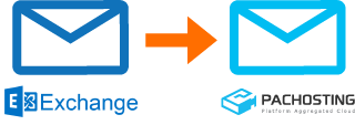 Migrating from Exchange© Server